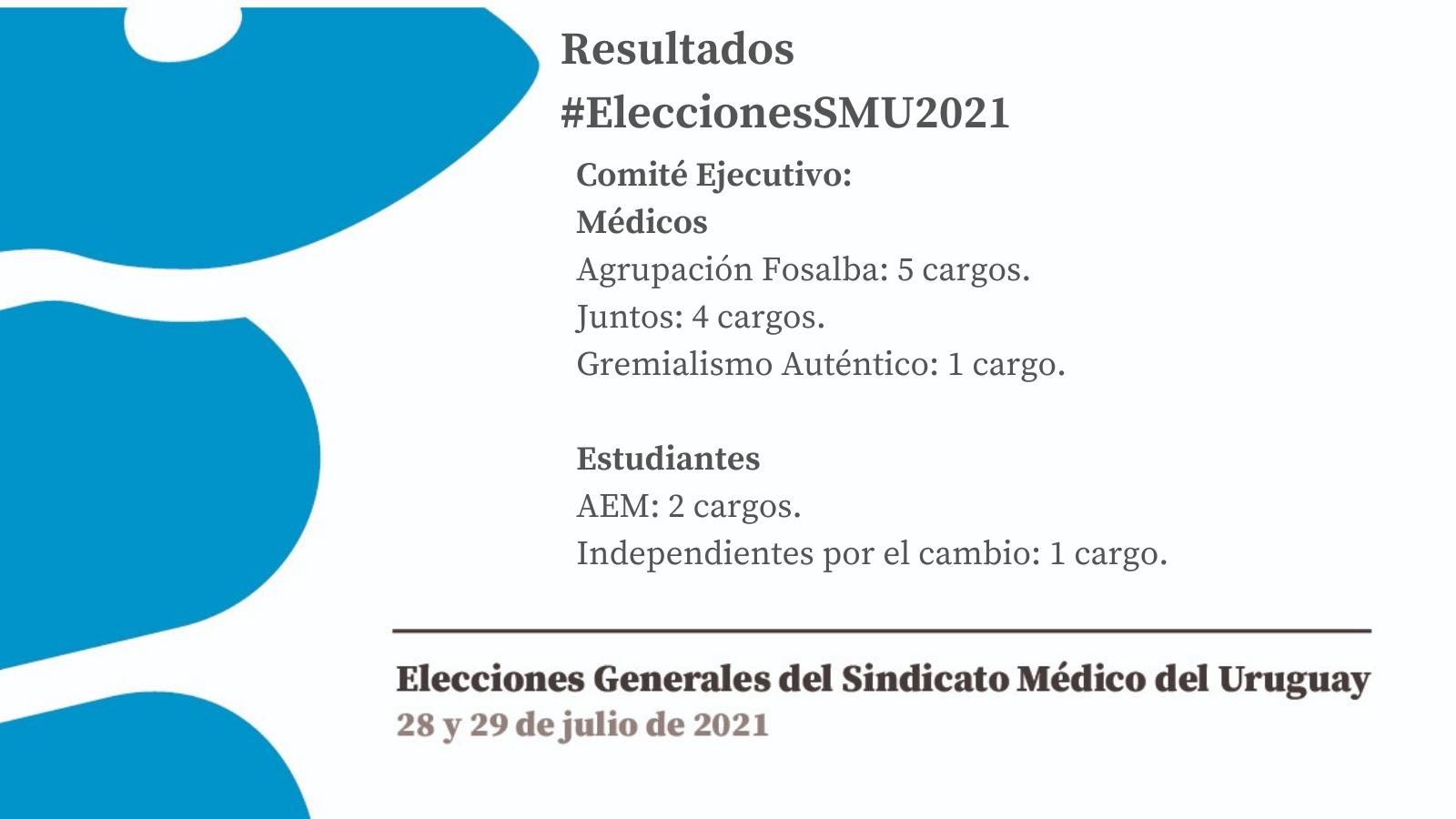 Elecciones 2021: Agrupación Fosalba fue la más votada entre los médicos.